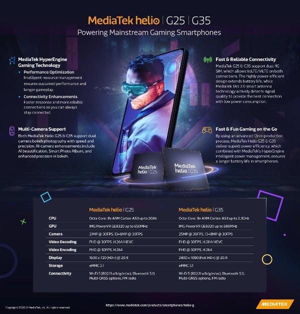 MediaTek-Helio-G25-G35-Infographic-0620.