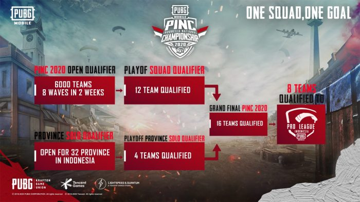 PINC 2020 Qualifier