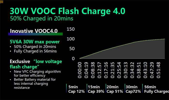 Reno4 - 30W VOOC Flash Charge 4
