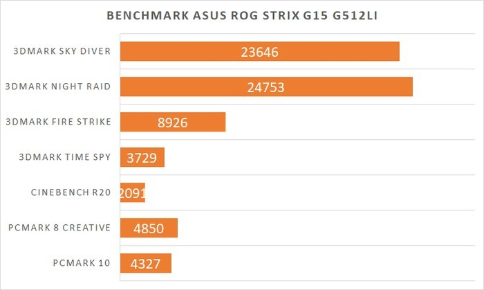 ASUS ROG Strix G15 G512 Benchmark Graph Review