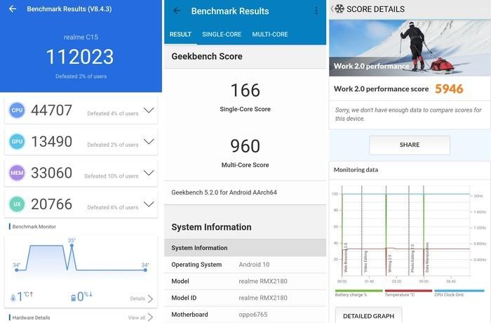 Review realme C15 Benchmark