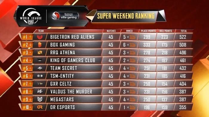 Super Weekend Ranking Final