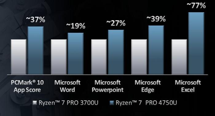 AMD Ryzen 7 Pro 4750U Graph