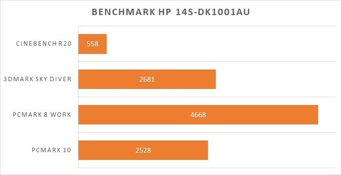 Review HP 14s-dk1001au Benchmark