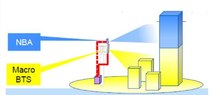 Visualisasi-Cara-Kerja-Narrow-Beam-Antenna-Tri-Indonesia.