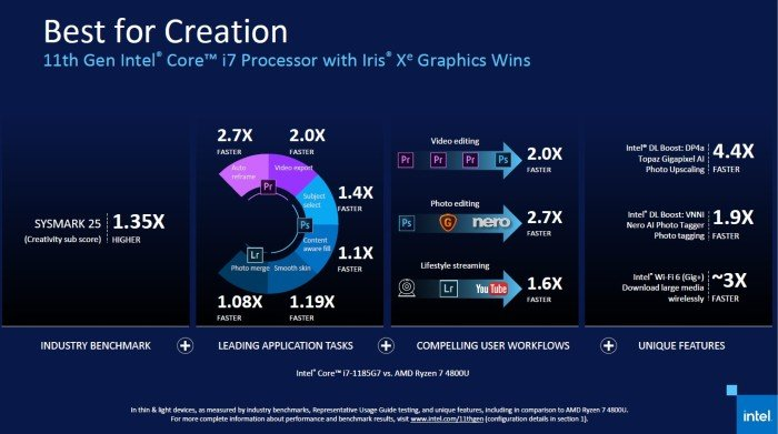 Intel-Core-Gen-11-2x-Fast-for-Content-Creation