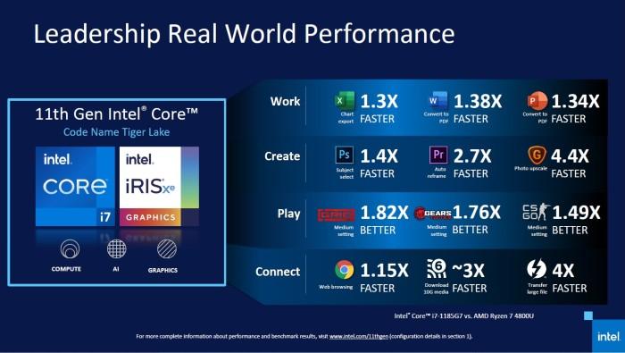 Kinerja-Aplikasi-Intel-Core-Gen-11