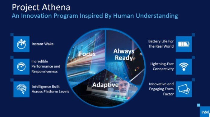 Project-Athena-Intel-Evo-Platform.