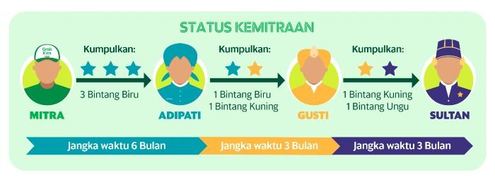 Status-Kemitraan-GrabKios-Empire.