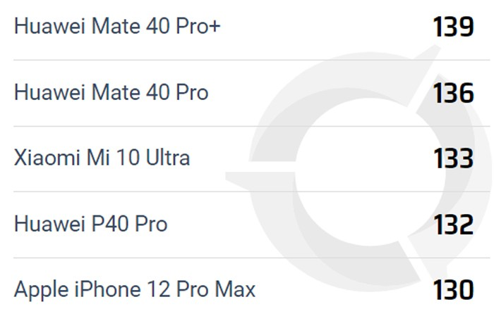 DxOmark Mate 40 Pro Plus
