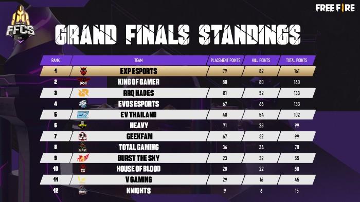 FFCS-Asia-Series-Scoreboard