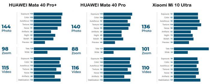 HUAWEI Mate 40 Pro Plus Perbandingan
