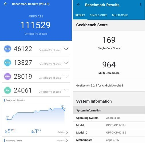 Review OPPO A15 Benchmark