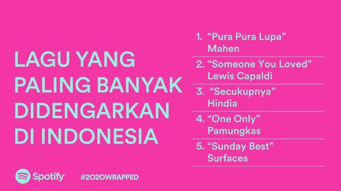 Spotify-Wrapped-2020-Lagu-Yang-Paling-Banyak-Didengarkan-di-Indonesia