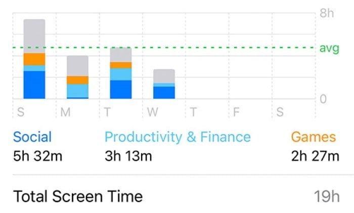 Cara Mengetahui Berapa Lama Kami Bermain HP - Durasi Layar iOS