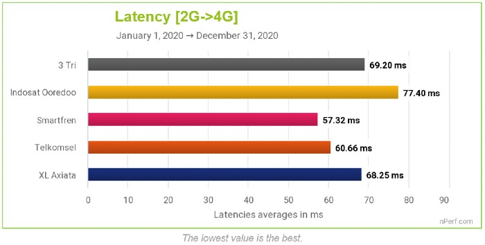 nPerf-Latency-2G-4G-Mobile-operator-Indonesia
