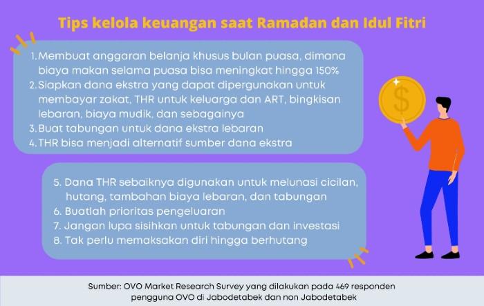 Infografik-Ramadan-OVO-RaihIkhlas-1