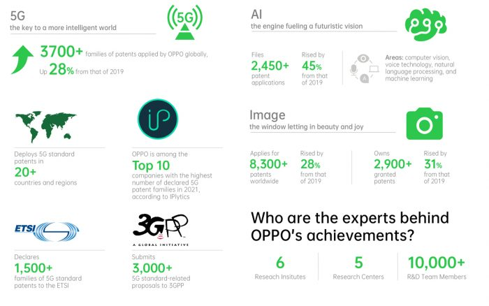 OPPO All Patent