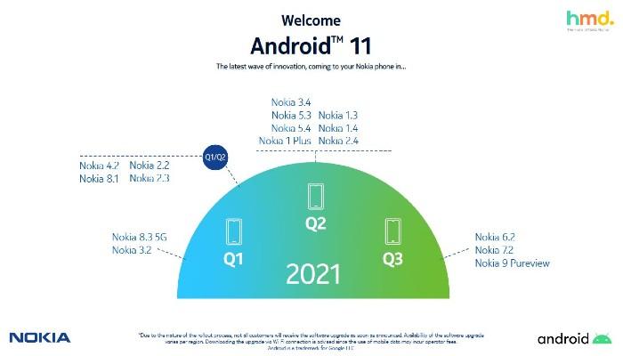 Roadmap-Android-11-Nokia-Terbaru