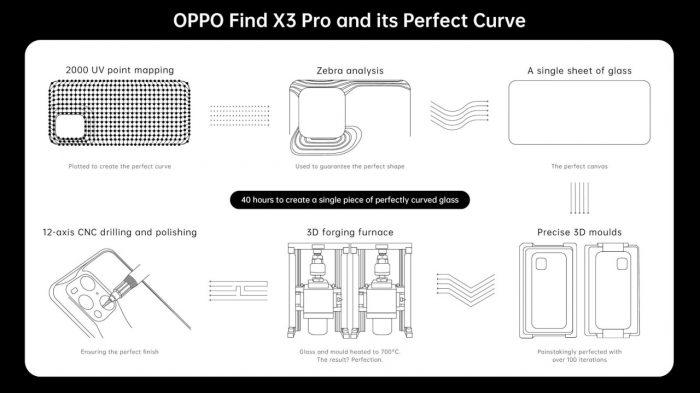 OPPO Find X3 Pro Design