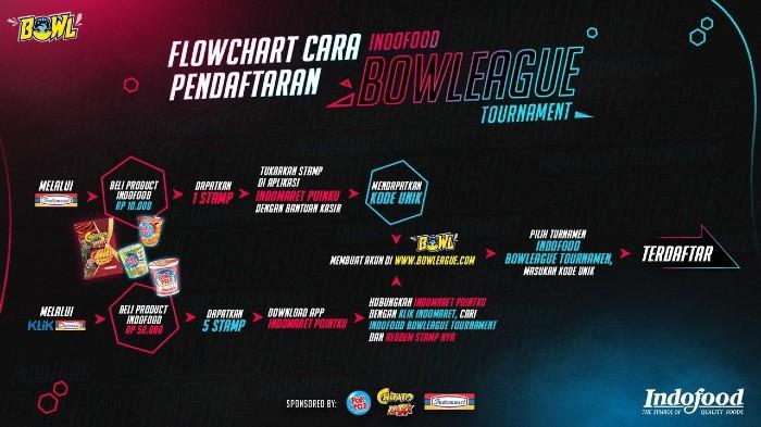 Cara-Pendaftaran-Indofood-Bowleague-Tournament