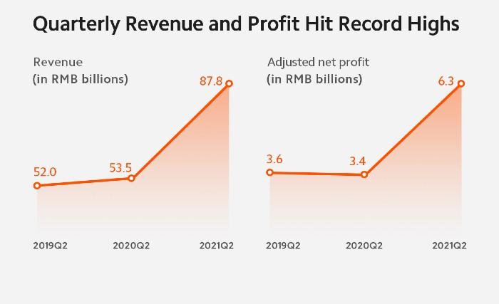 Grafik-Pertumbuhan-Pendapatan-Xiaomi-Kuartal-Kedua-2021