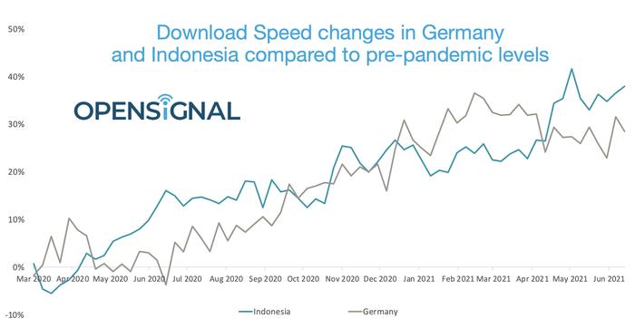 OpenSignal Kecepatan German Indonesia Sebelum Pandemi