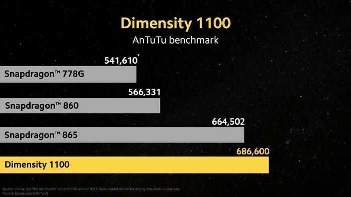 Kelebihdan dan Kekurangan POCO X3 GT - Dimensity 1100