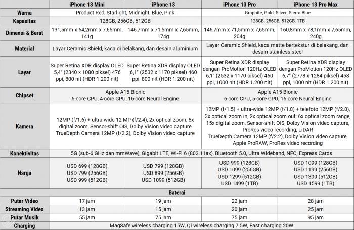 Perbandingan iPhone 13 Series