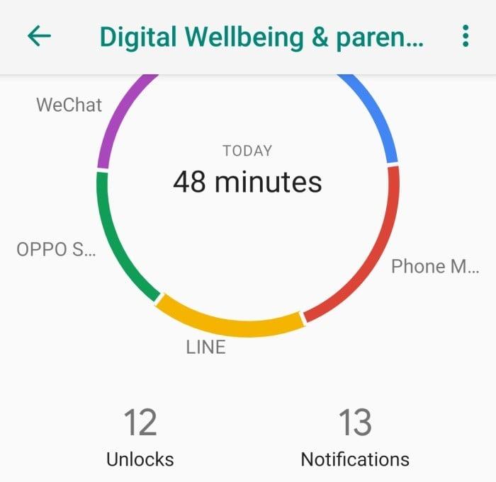 Cara Melihat Waktu Penggunaan Aplikasi di Handphone OPPO - Digital Wellbeing